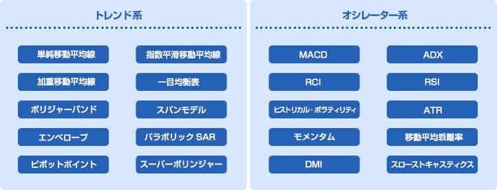 単純移動平均線、指数平滑移動平均線、加重移動平均線、一目均衡表、ボリンジャーバンド、スパンモデル、エンベロープ、パラボリック、ピボットポイント、スーパーボリンジャー、MACD、ADX、RSI、RCI、ヒストリカル・ボラティリティ、ATR、モメンタム、移動平均乖離率、DMI、スローストキャスティクス