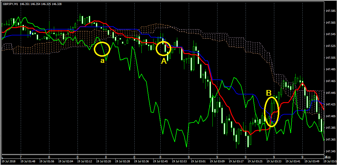 一目均衡表を表示(GBP/JPY1分足)