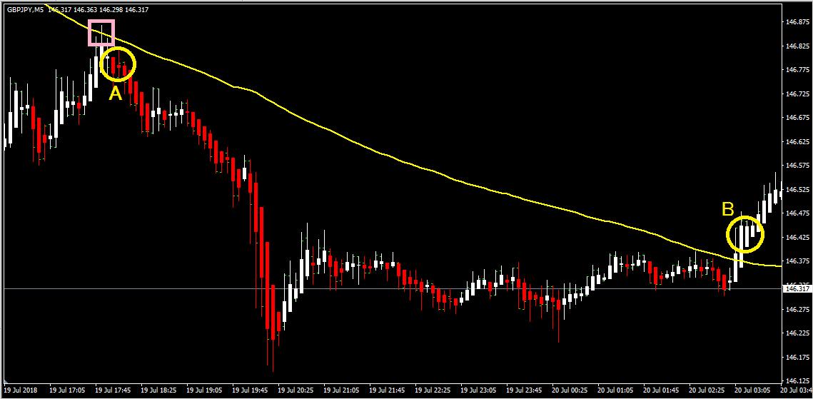 平均足と移動平均線=100MA(黄色)を表示(GBP/JPY5分足)
