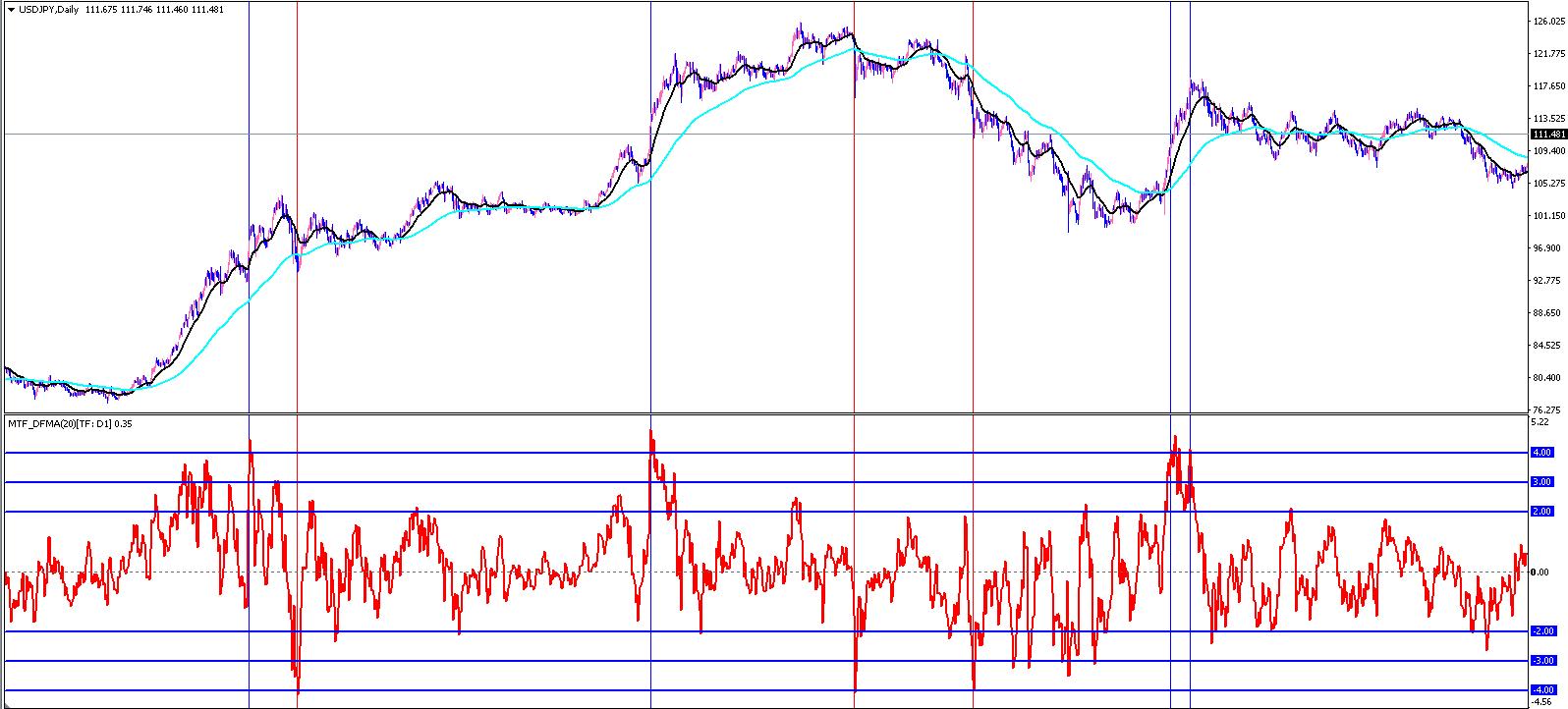 ドル円の日足チャートと乖離率