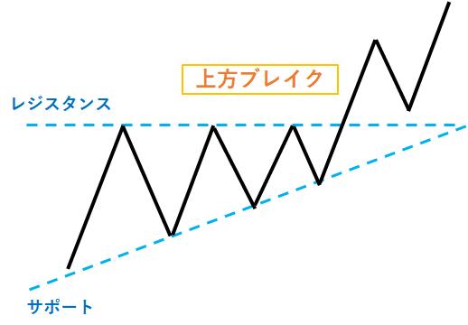 上昇三角形型