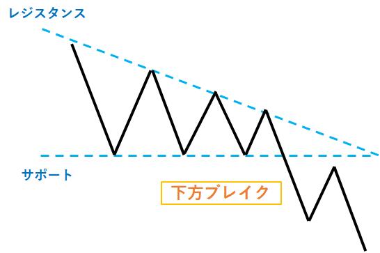 下降三角形型