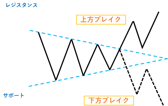 対称三角形型